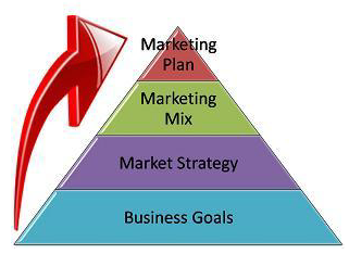 an essay on the marketing strategies of century 21 Guerrilla marketing cutting edge strategies for the 21st century six markets model of relationship marketing marketing essay, an organization must.